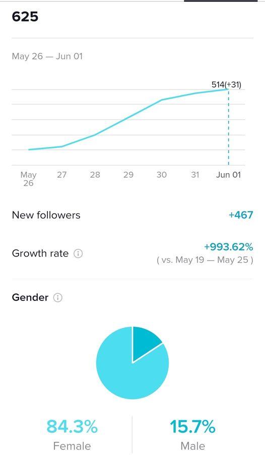 tiktok statistics for editor megan harris profile